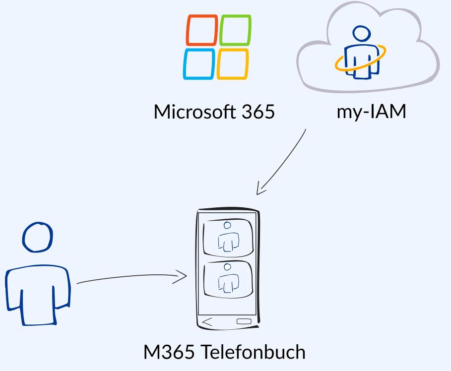 Microsoft 365 Daten besser finden mit my-IAM Telefonbuch