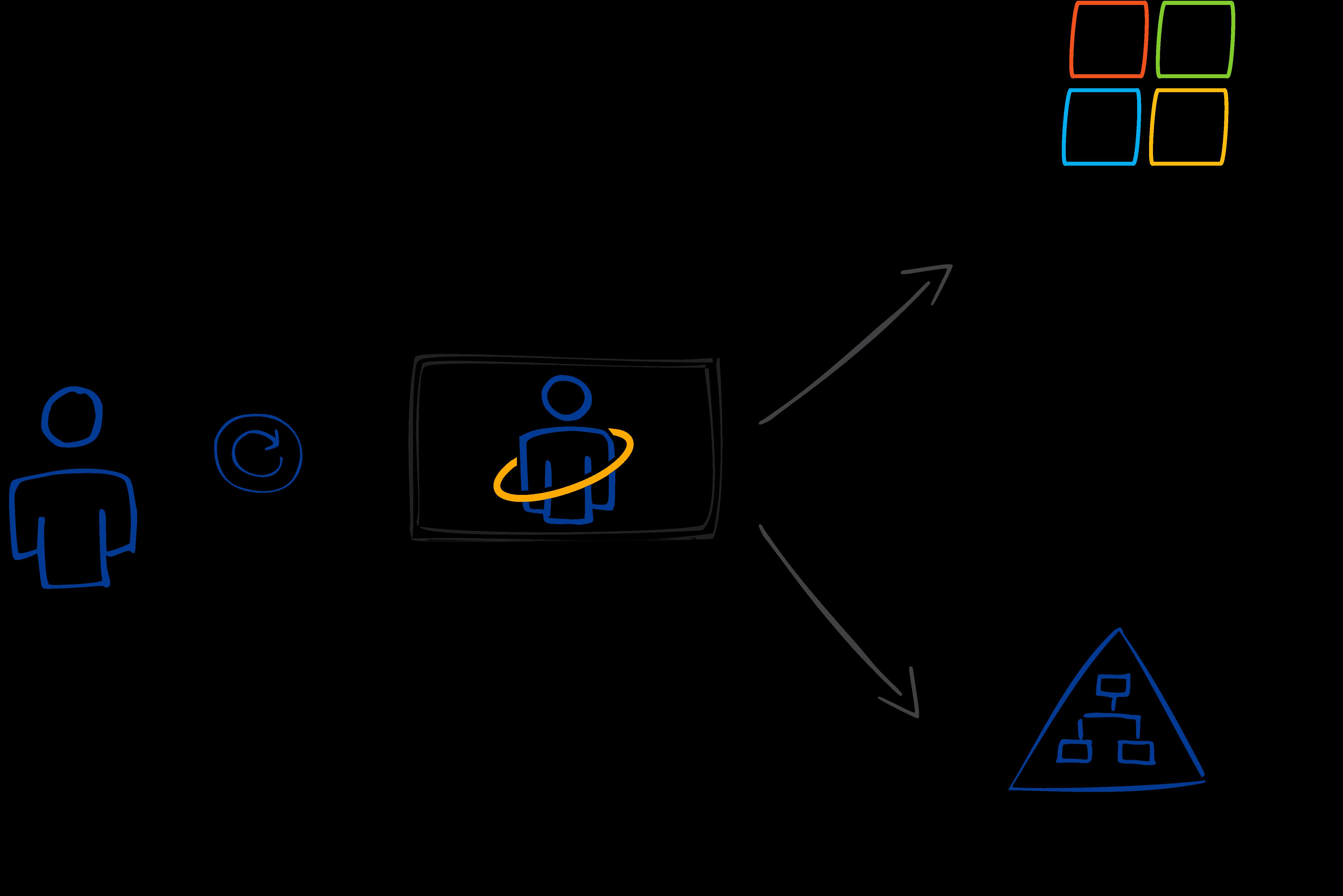 Self Update Hybrid - Daten im Microsoft 365 und Active Directory aktualisieren