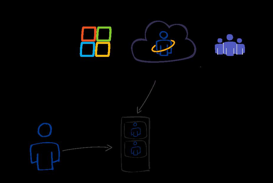 PeopleConnect Mitarbeiter finden mit Microsoft 365