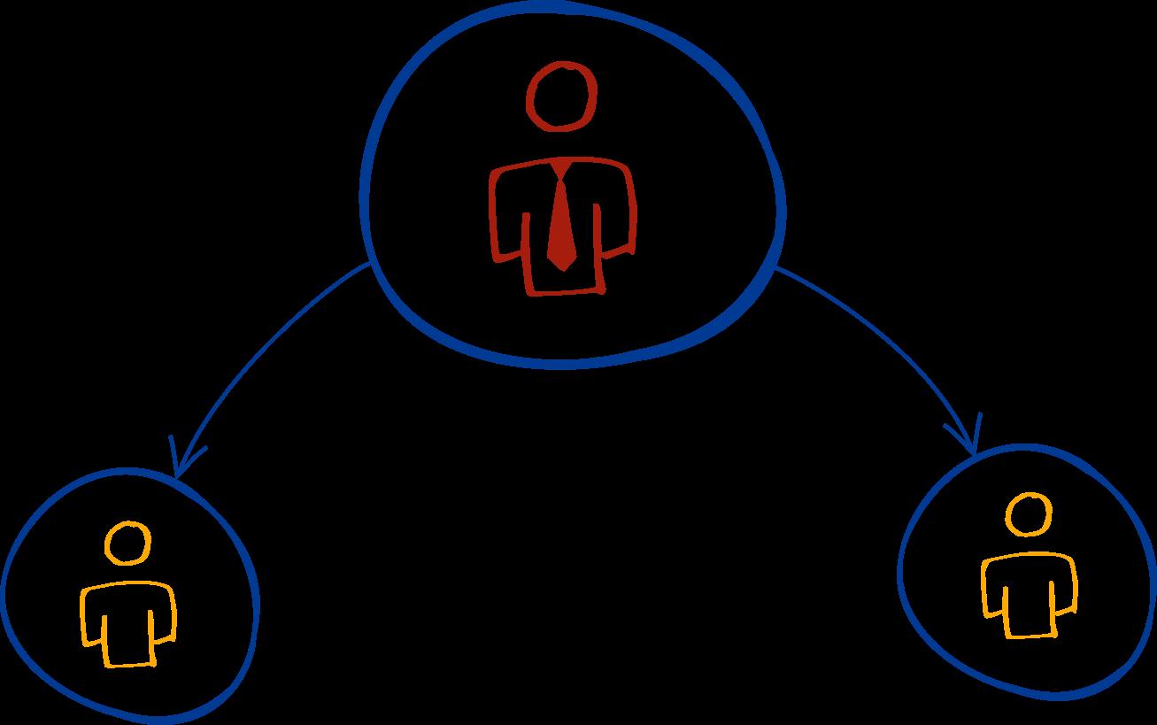 Multi-Rollen zuweisung - my-IAM Organization
