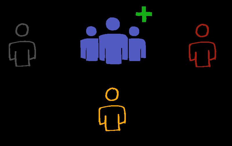 Wer legt neue Teams an? Admin? Anwender? Power User?