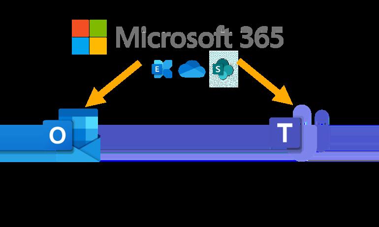 Microsoft Outlook oder Teams - Aufgaben und Funktionen