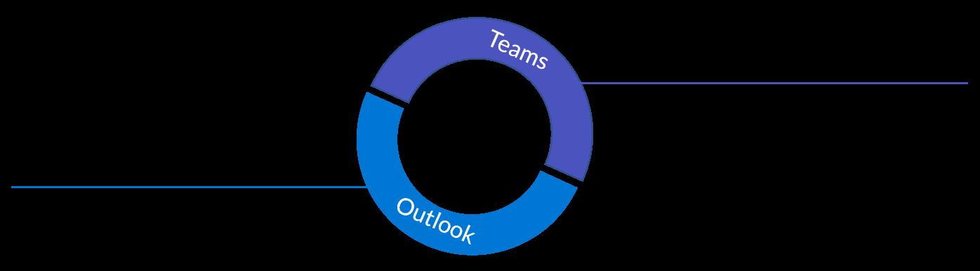Teams und Outlook parallel - Basics