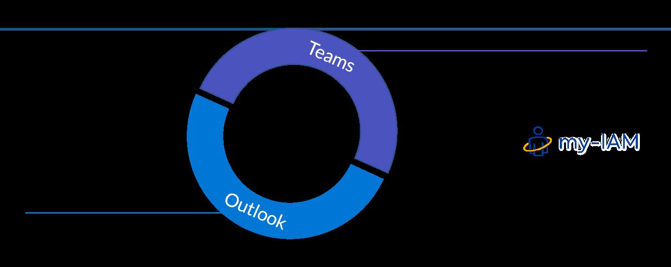 Teams und Outlook parallel nutzen - Uebersicht und Erklaerung