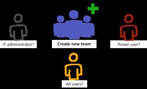 Who creates new teams? Admin? User? Power user?